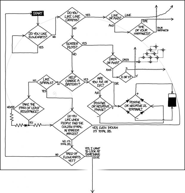 740xkcdflowcharts