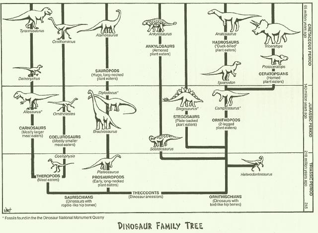 dino_family_tree